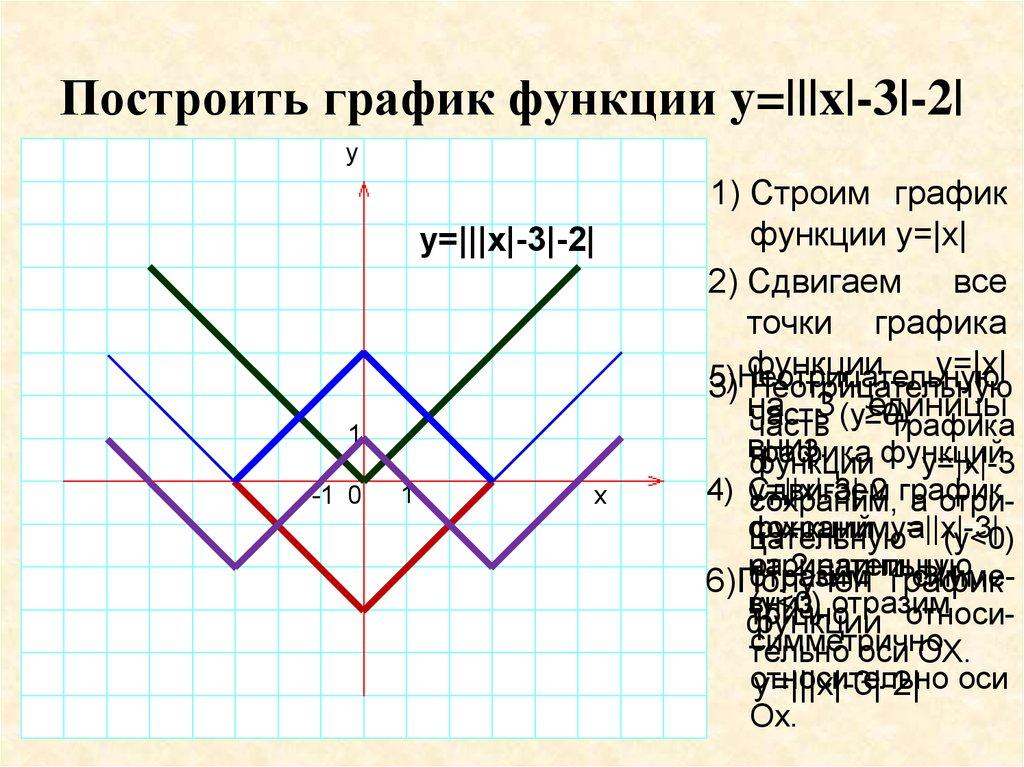 постройте график функции у х3-3х2-х+3