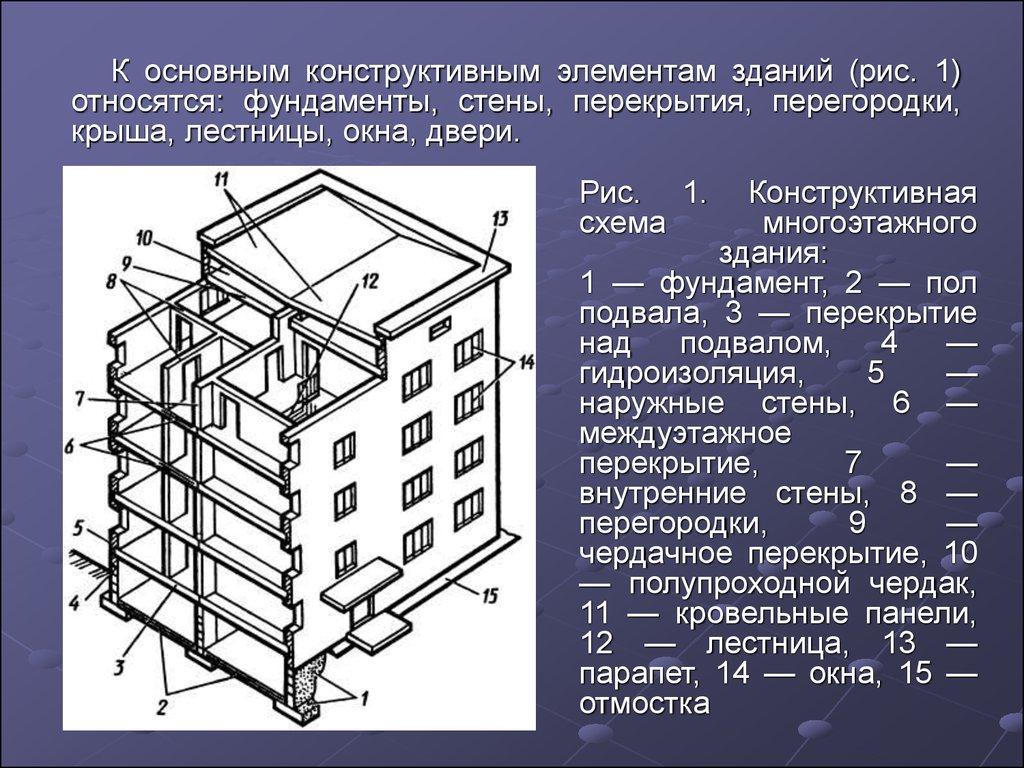 СНиП 300297 Планировка и застройка территорий