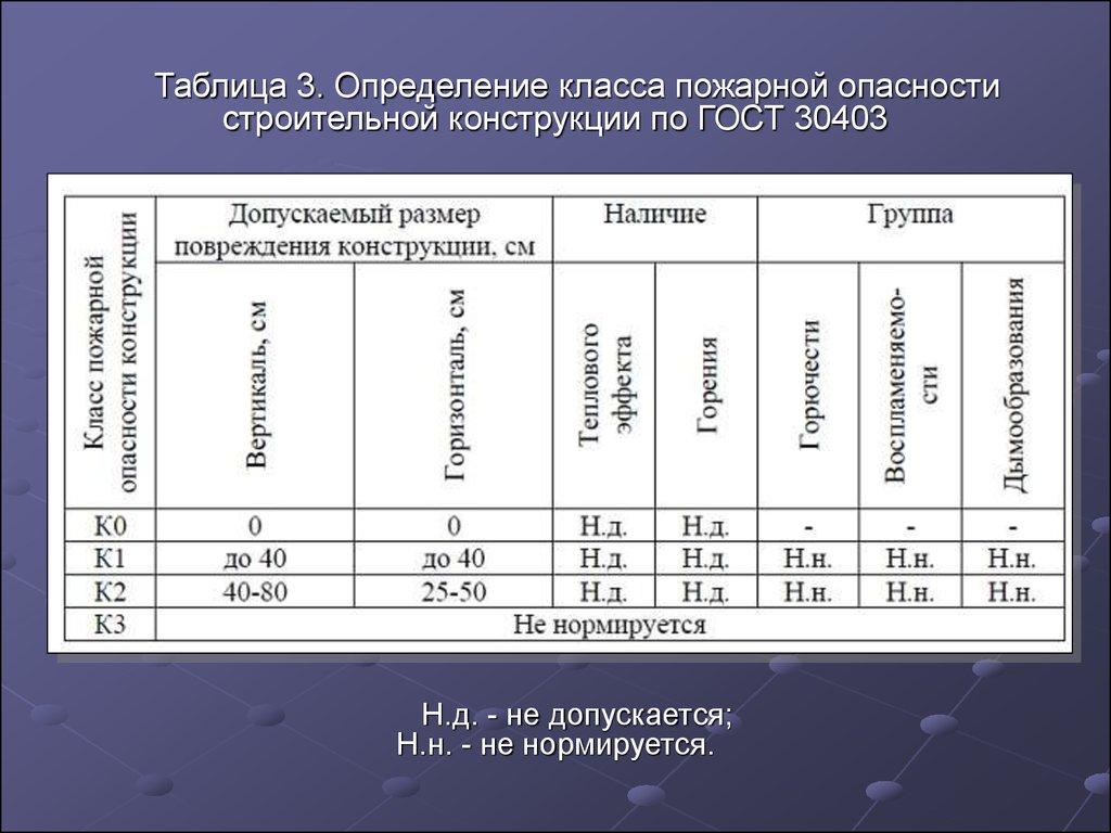 Официальные термины и определения в строительстве