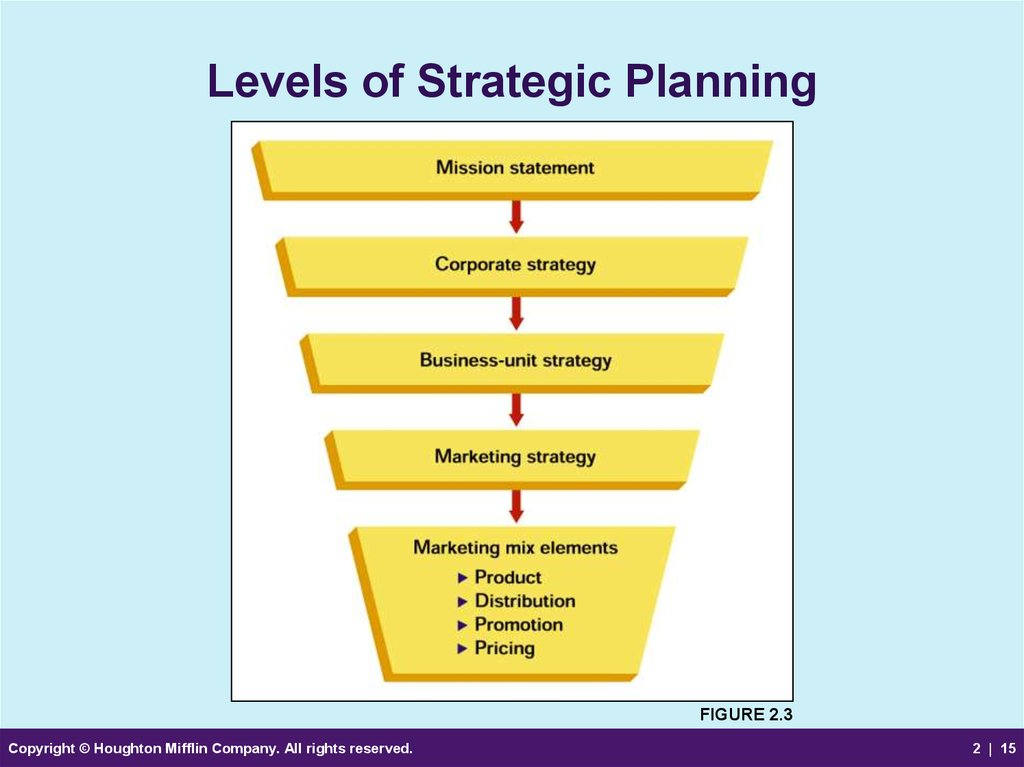 How to make strategic planning implementation work