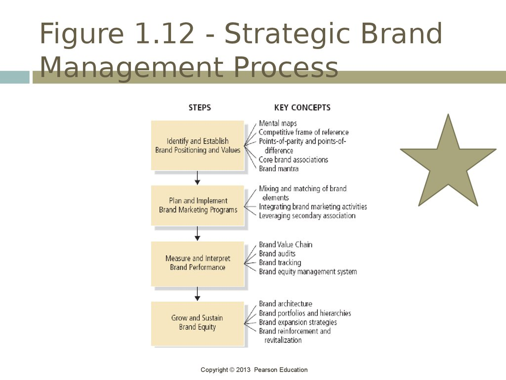 brands and brand management  chapter 1