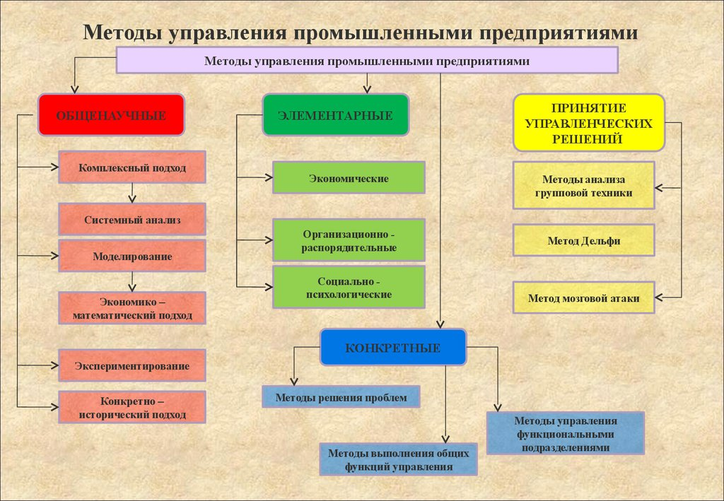управления предприятием схема