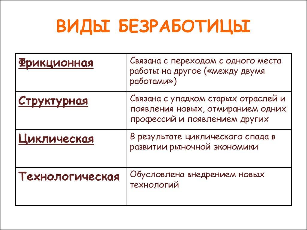 безработица виды безработицы таблица