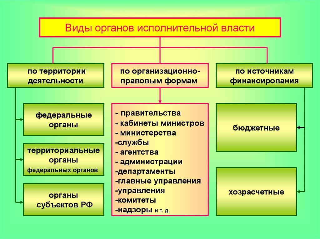 Право власти на управление людьми находящимися на определенной территории