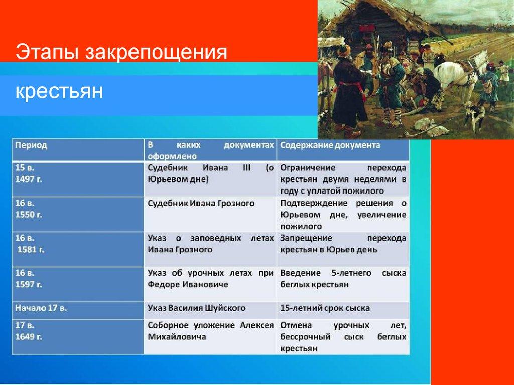 Начало закрепощения крестьян связано со следующим сборником
