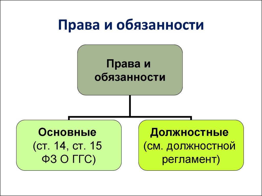 правового статуса гражданского служащего