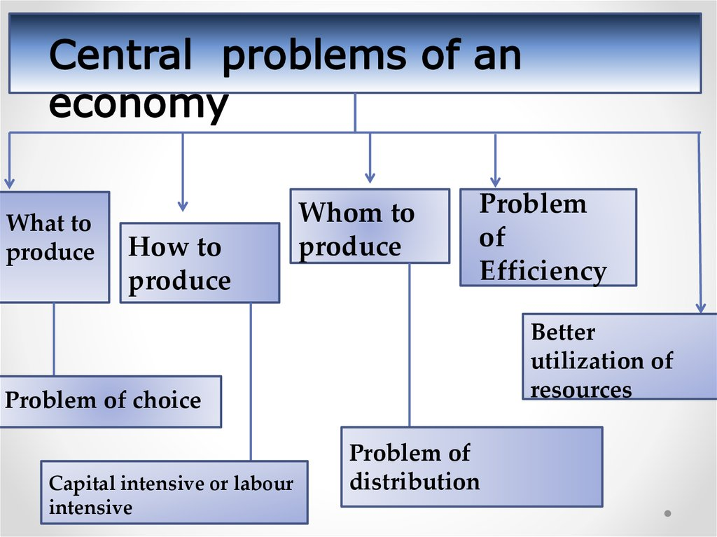 3 Central Problems that are faced by every Economy of a Country