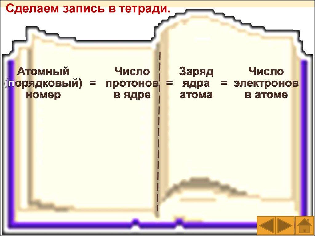 105 химических элементов формулы и графические схемы