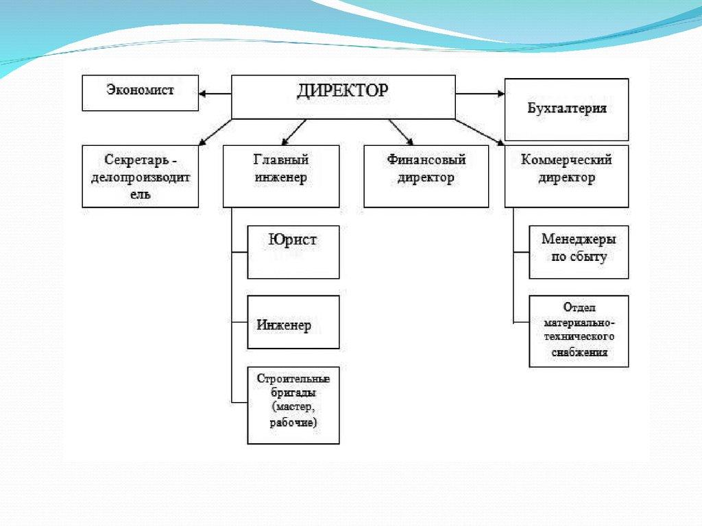 управление предприятием функции управления реферат