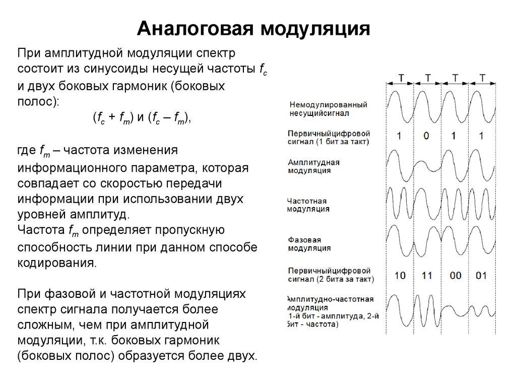 Как сделать цифровой сигнал от аналогово 247