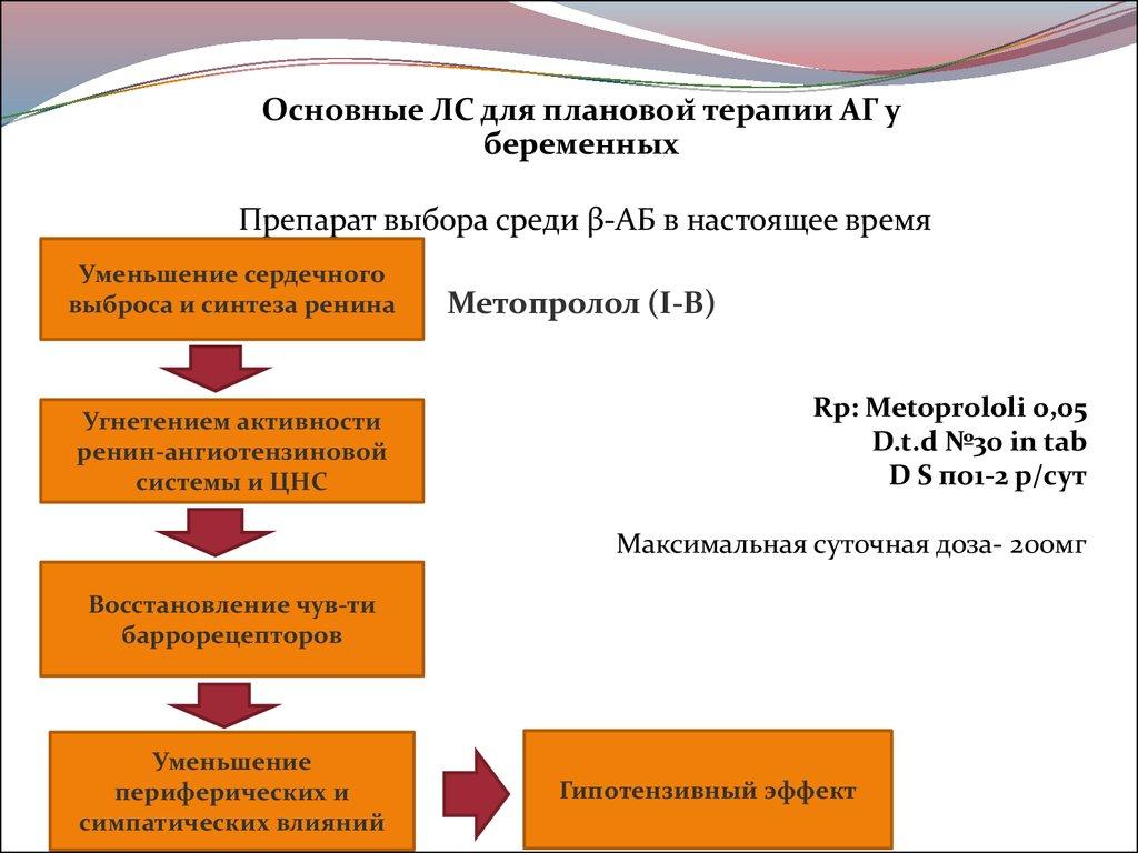 Препарат для лечения аг молодых | lechenieysimasiw.auspia.ru