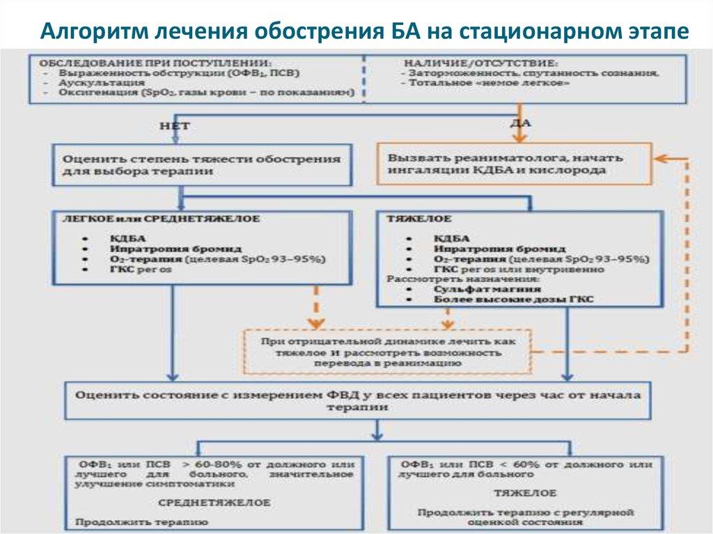 psoriaz-statsionarnaya-stadii-razvitiya