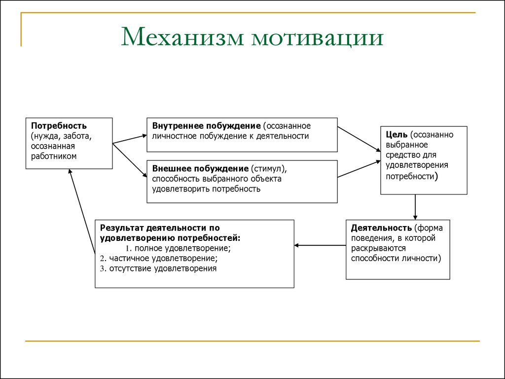 Мотивация - yasdelaleto.ru