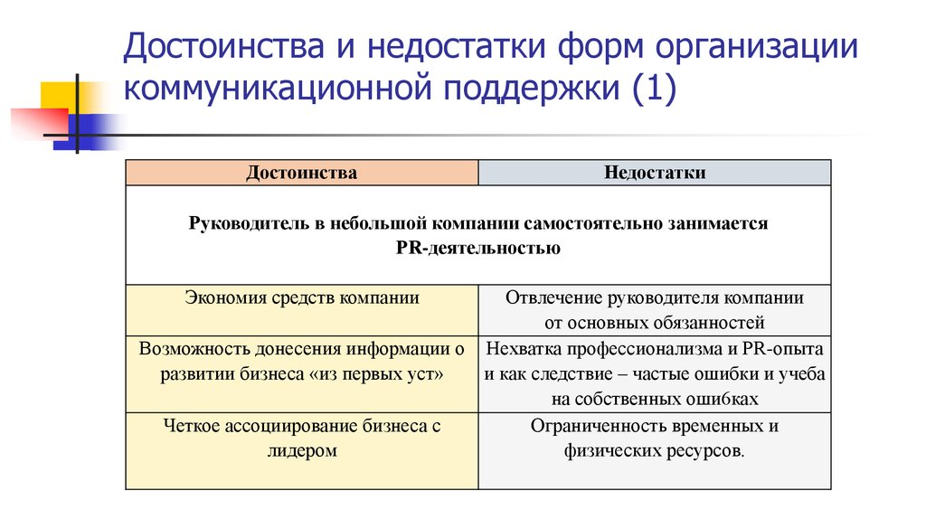 pr менеджмент понятие основные методы реферат