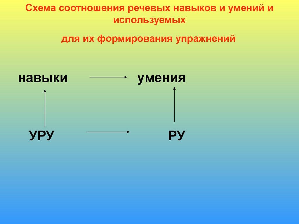 схема работы речевого образования