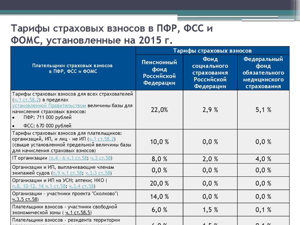 тариф по 53 в пфр усн обзор фирм-производителей термобелья