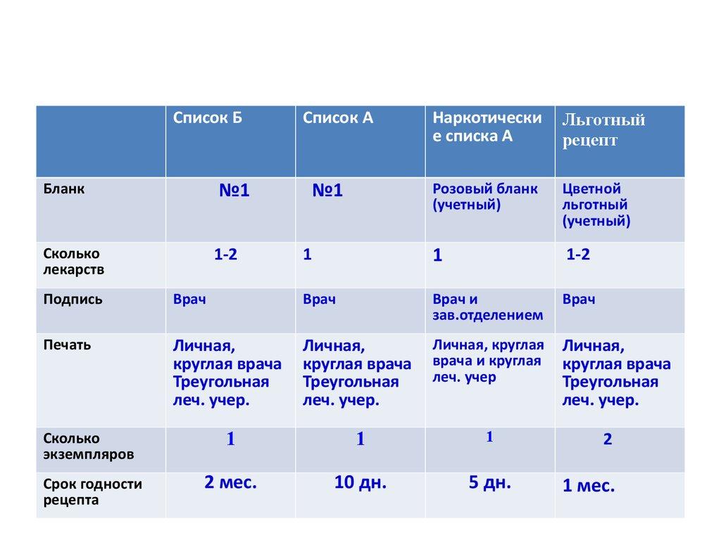 виды лекарственных форм реферат