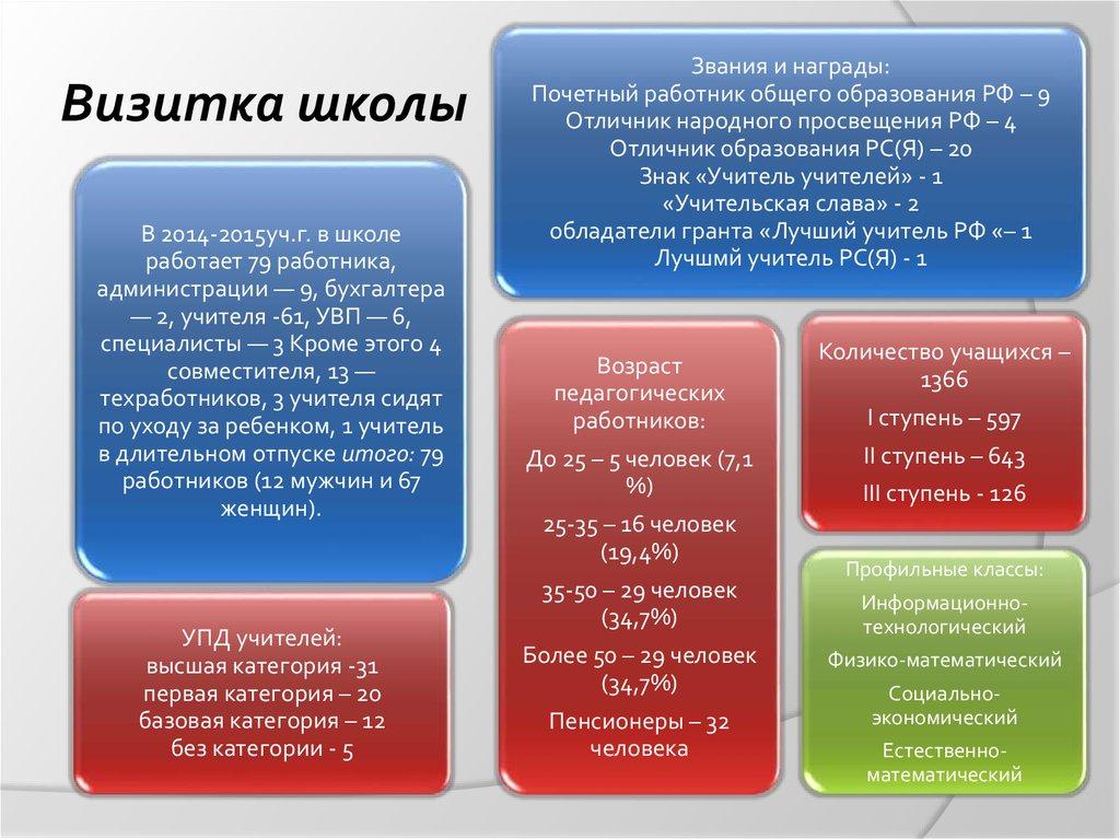 отчет по педагогической практике дпи