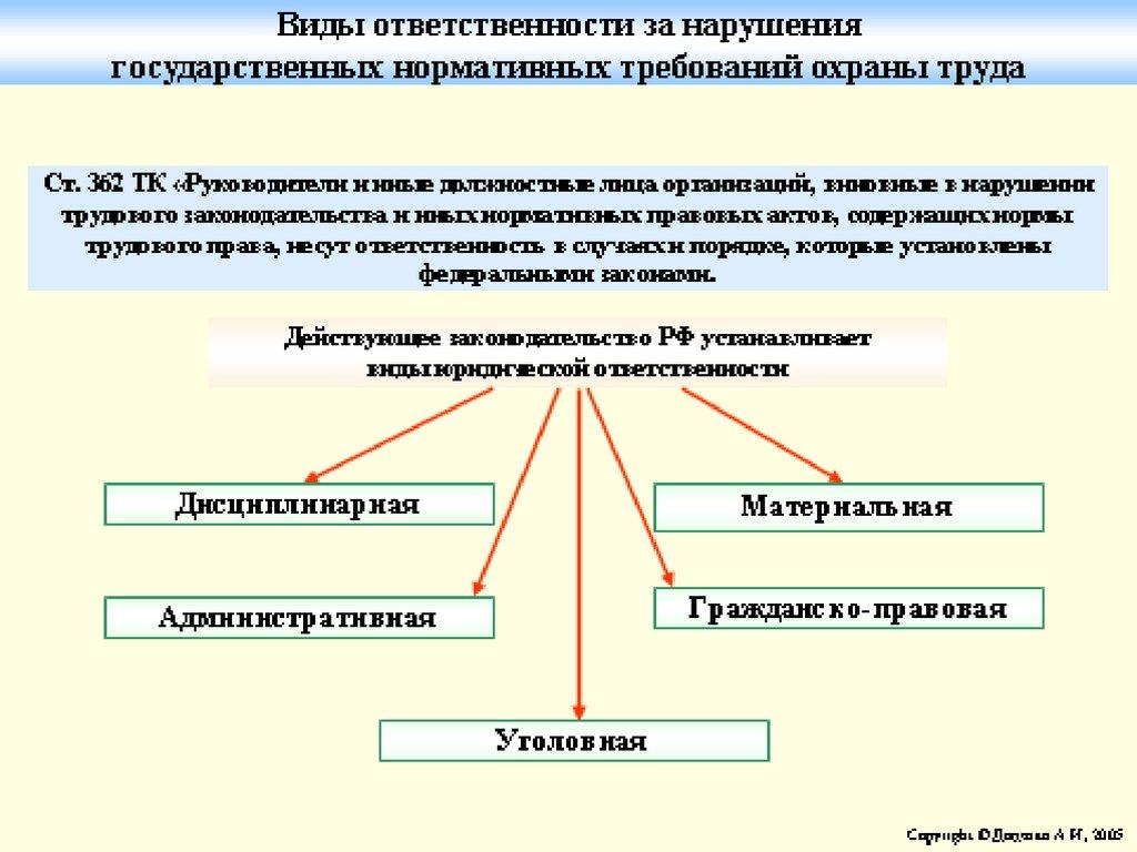 какова ответственность должника согласно iii таблицы