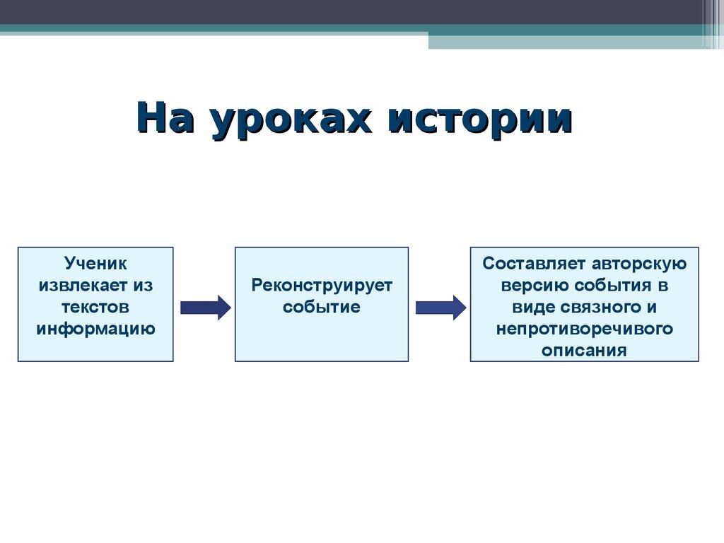 презентация технология критического мышления на уроках истории