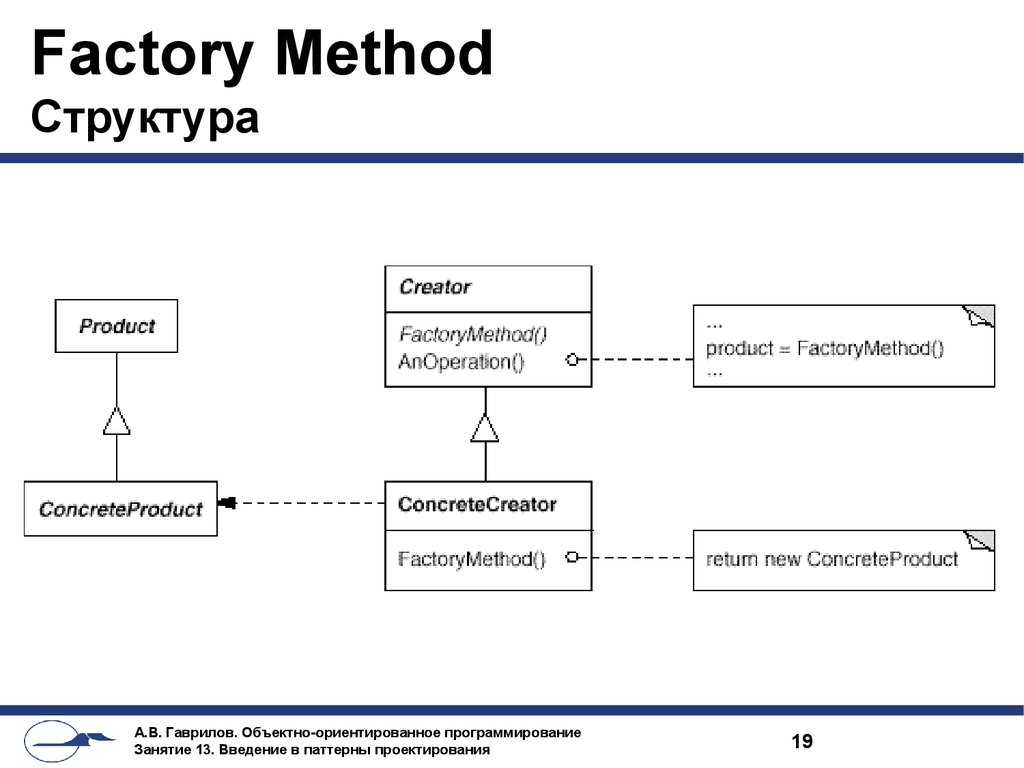 Factory Method Структура