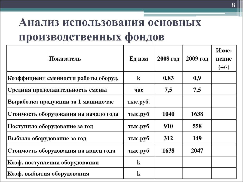 Курсовая работа Финансовый анализ предприятия