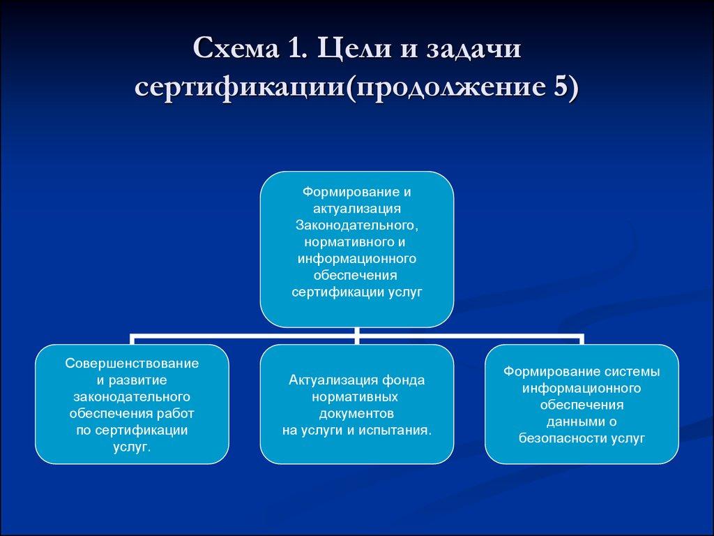 схема проведения сертификации автомобиля