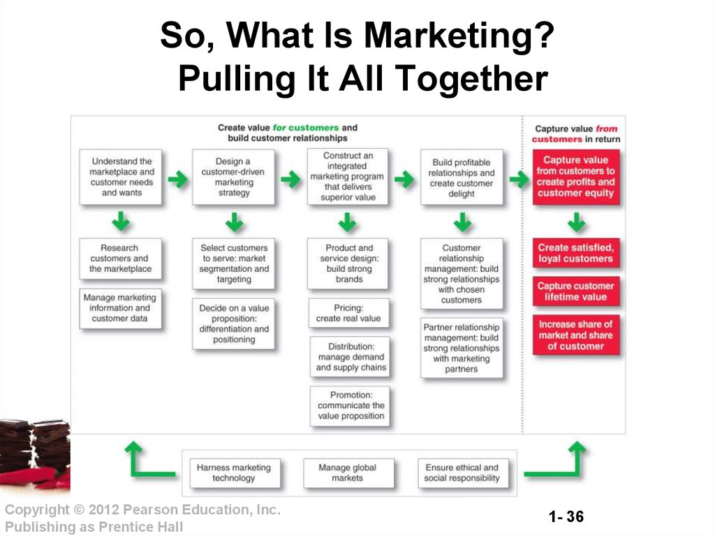 Marketing is all about creating value