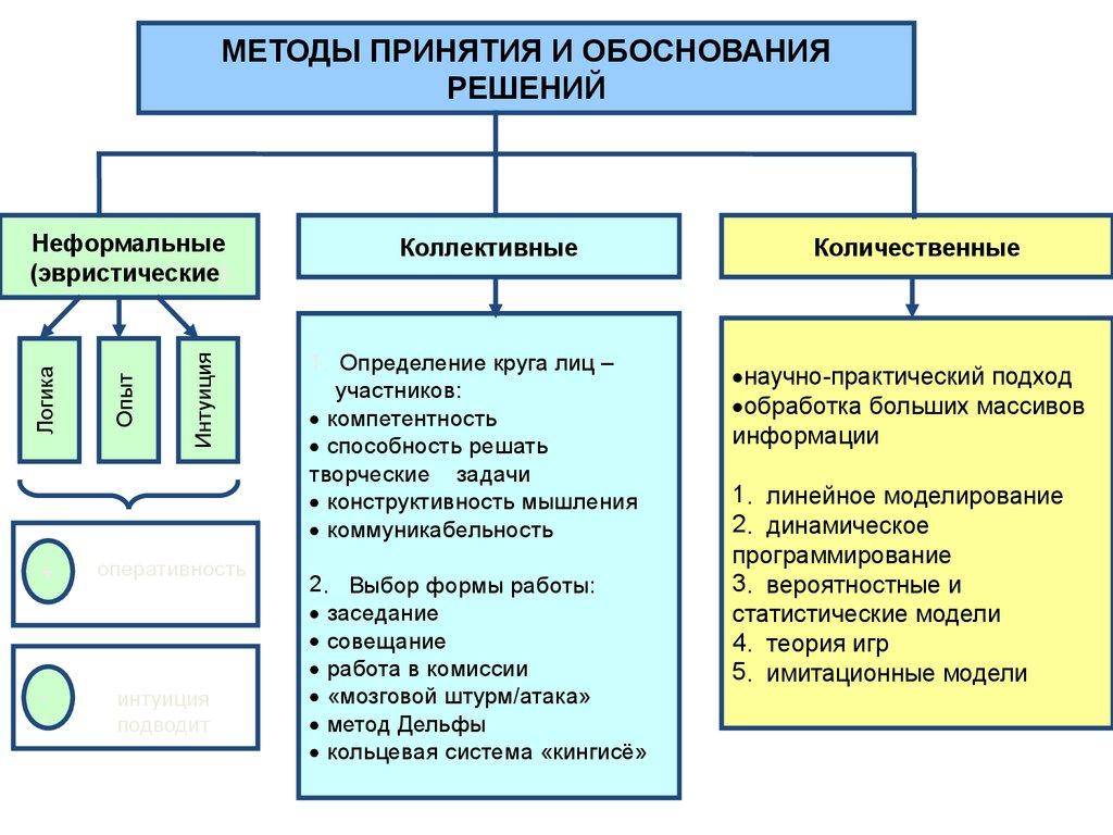 Уровни принятия решения в организации курсовая найден Описание уровни принятия решения в организации курсовая