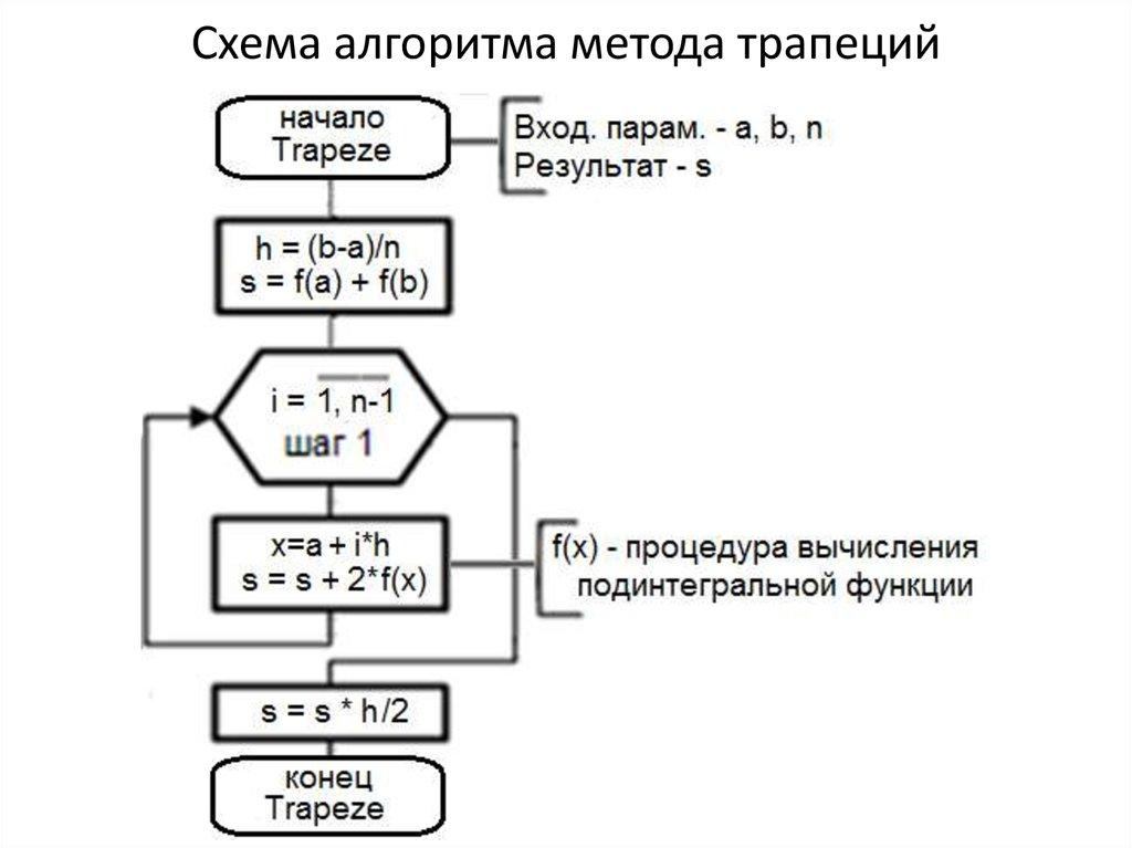 метод прямоугольников схема