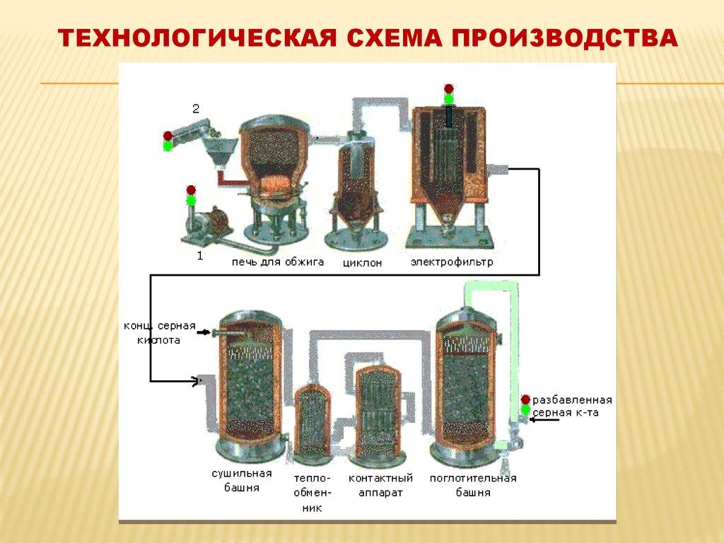 схема производства хлорной кислоты