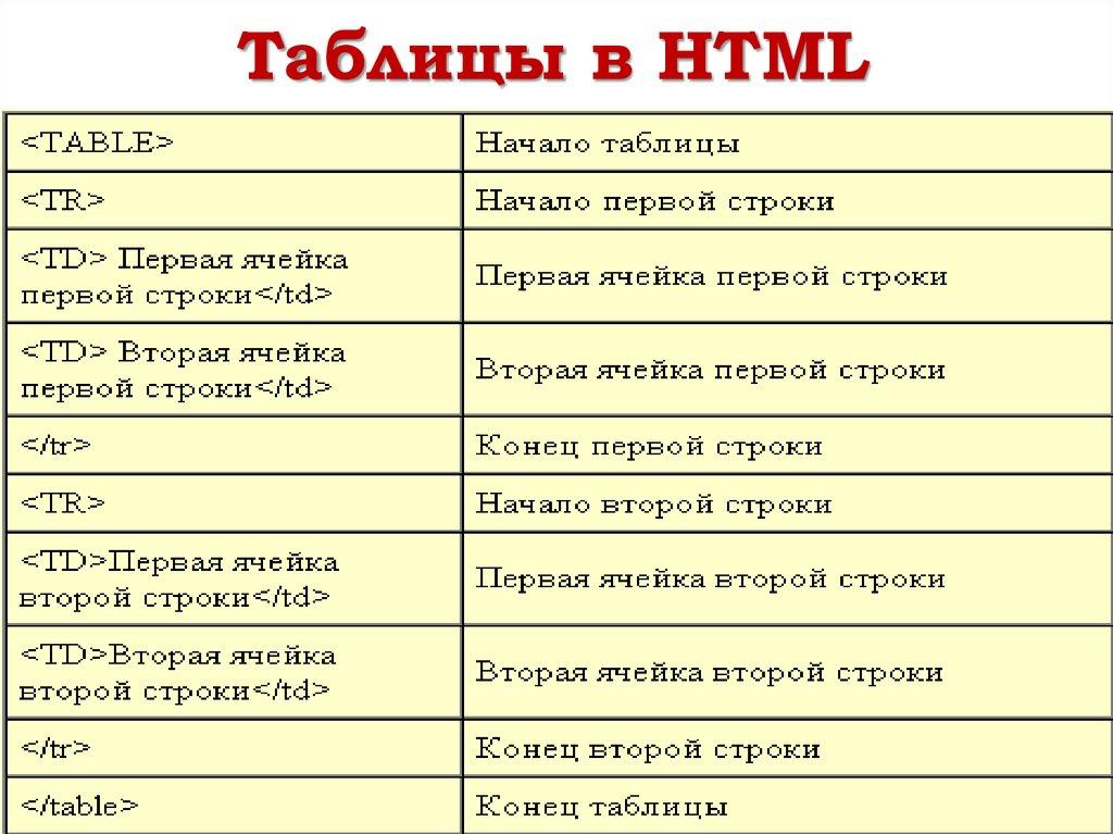 Как таблицу сделать по центру в html