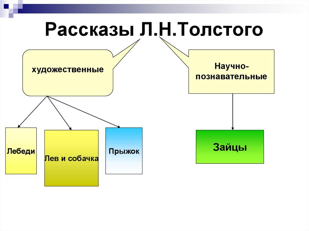 презентация 2 класс филипок л. н. толстой