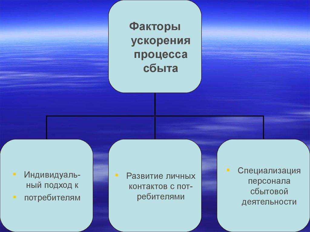 схема товародвижения