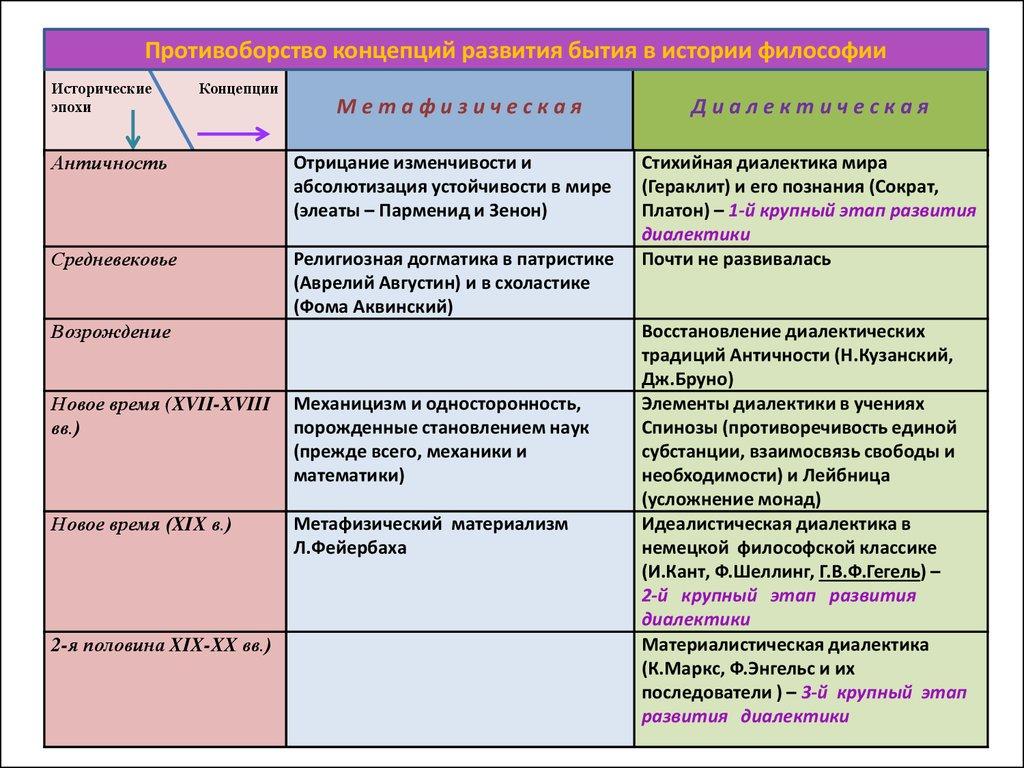 Реферат История Развития Логики
