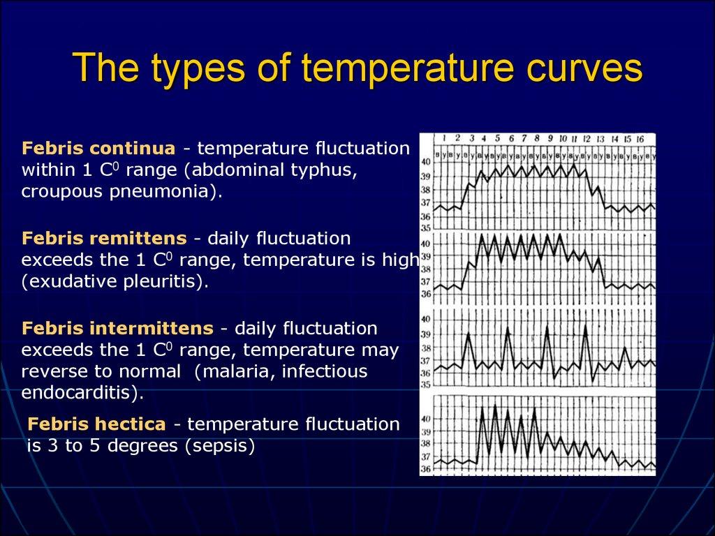Thermoregulation Pathology   Lecture 6