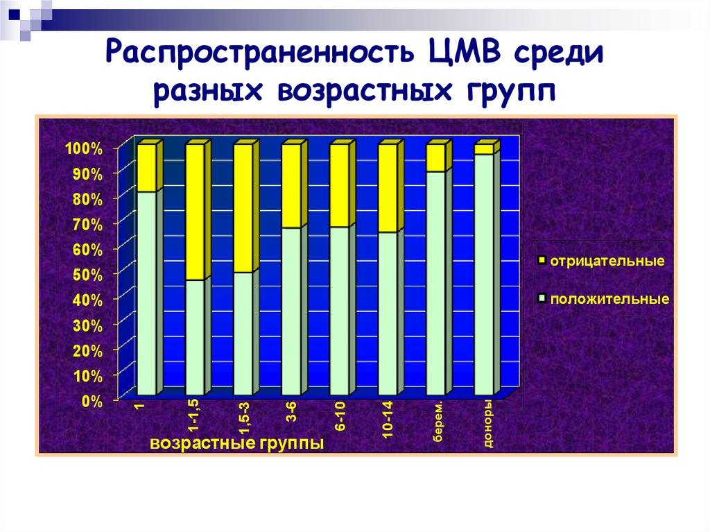 Вирусы герпеса - online presentation