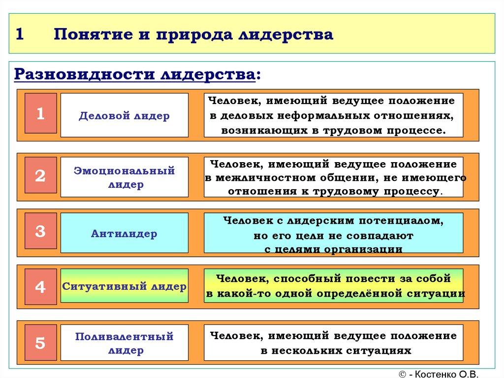 Лидерство и руководство их сходства и различия