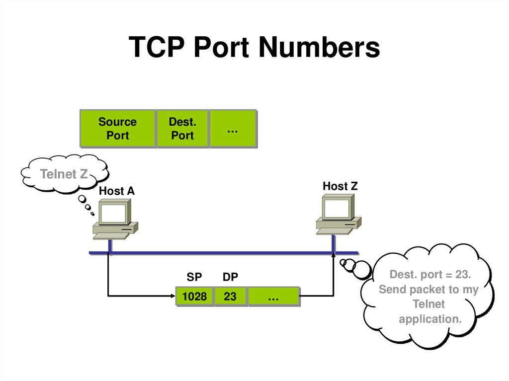 ip port assignments