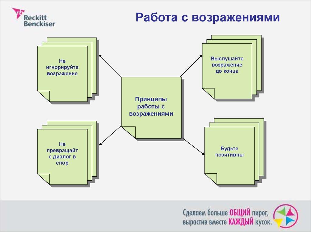 Шаг 3 - оценка торговой точки и поиск возможностей