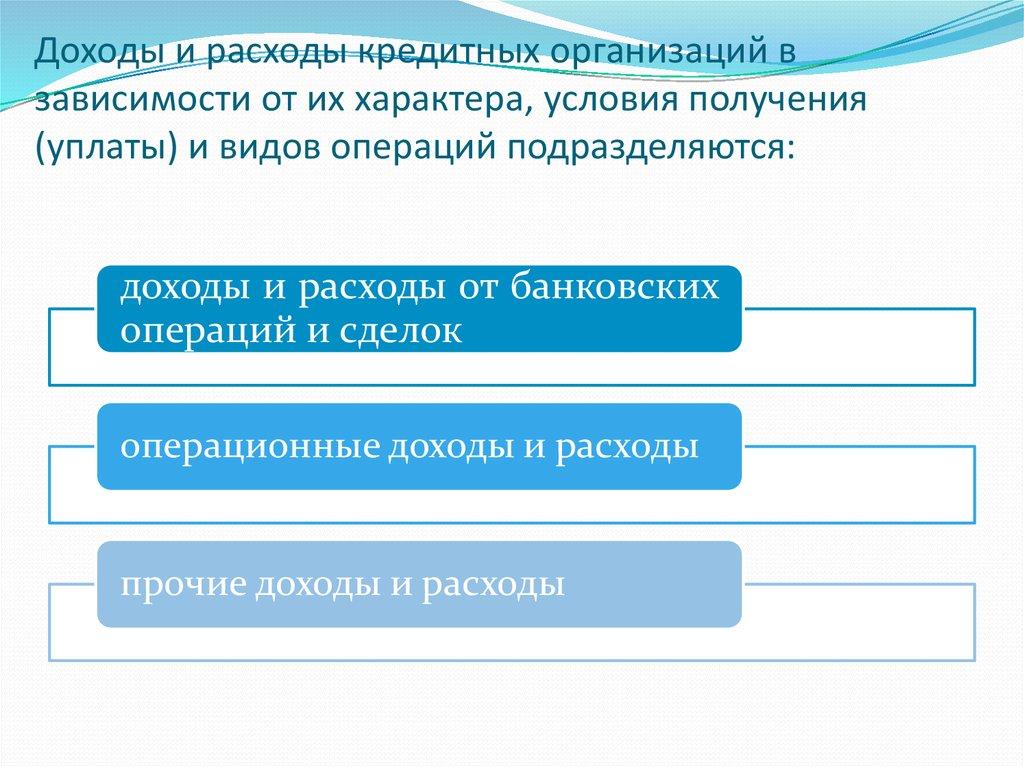 порядок определения доходов организации