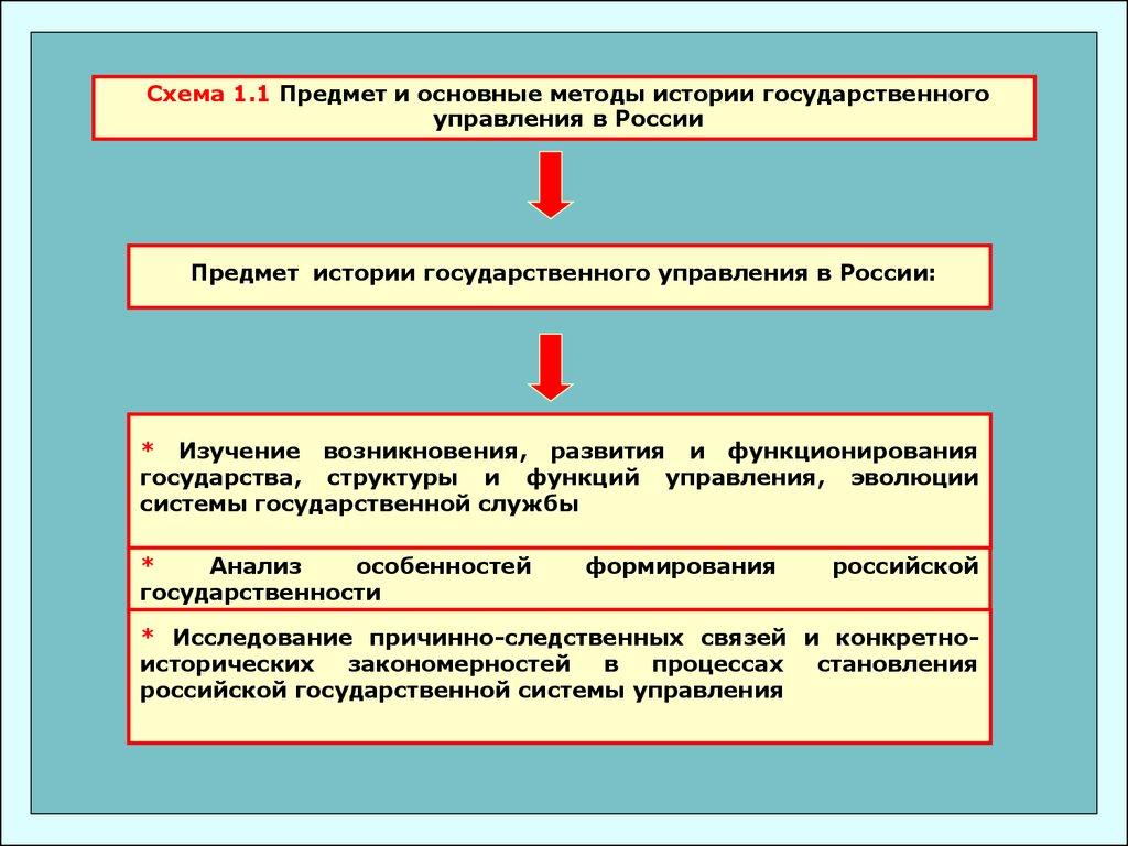 Схемы история государственного управления