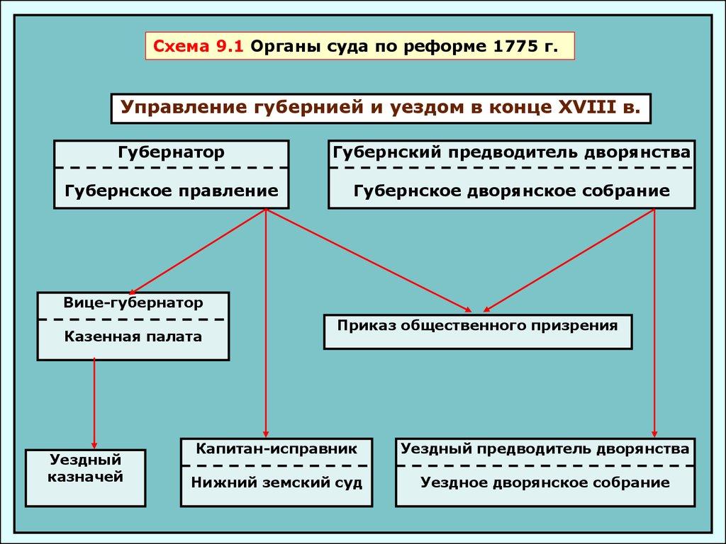 династия романовых схема правления