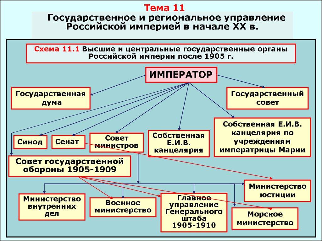 Схема государственного строя в начале 20 века7