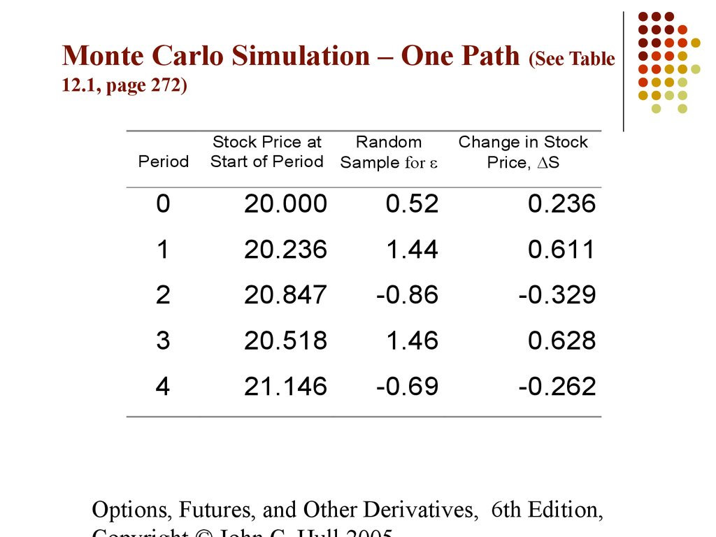 Monte carlo simulation stock options