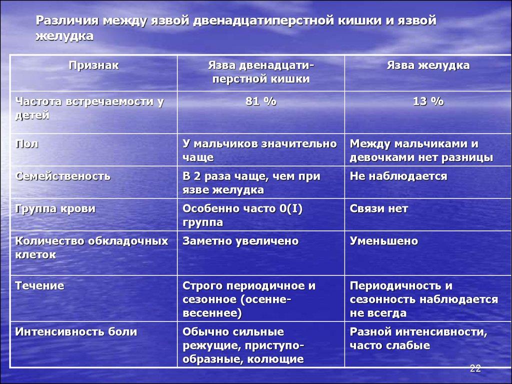 Симптомы и лечение эзофагита пищевода, прогноз и