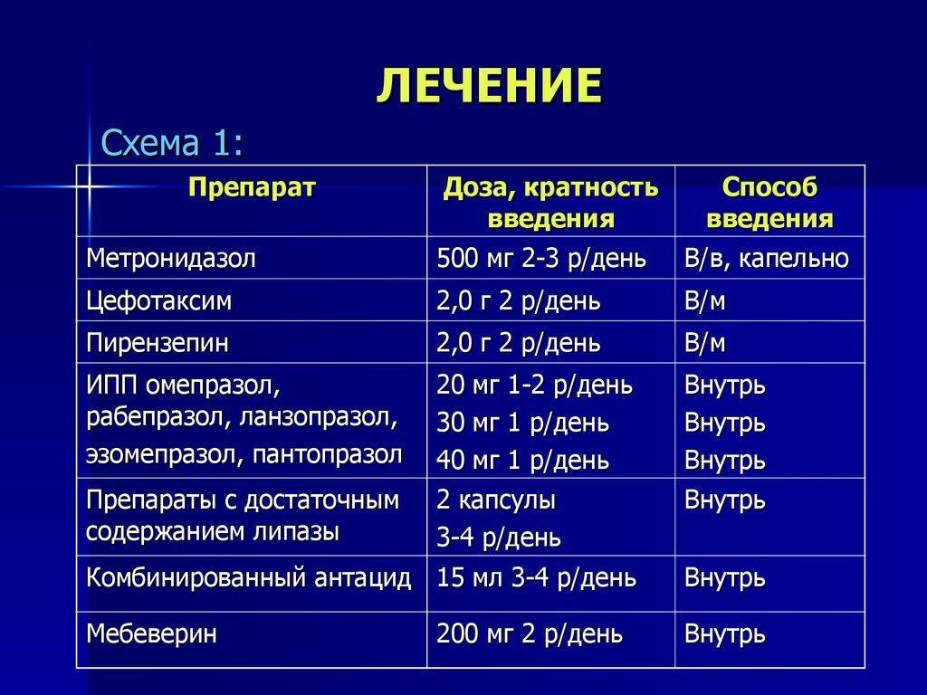Схема терапии панкреатита