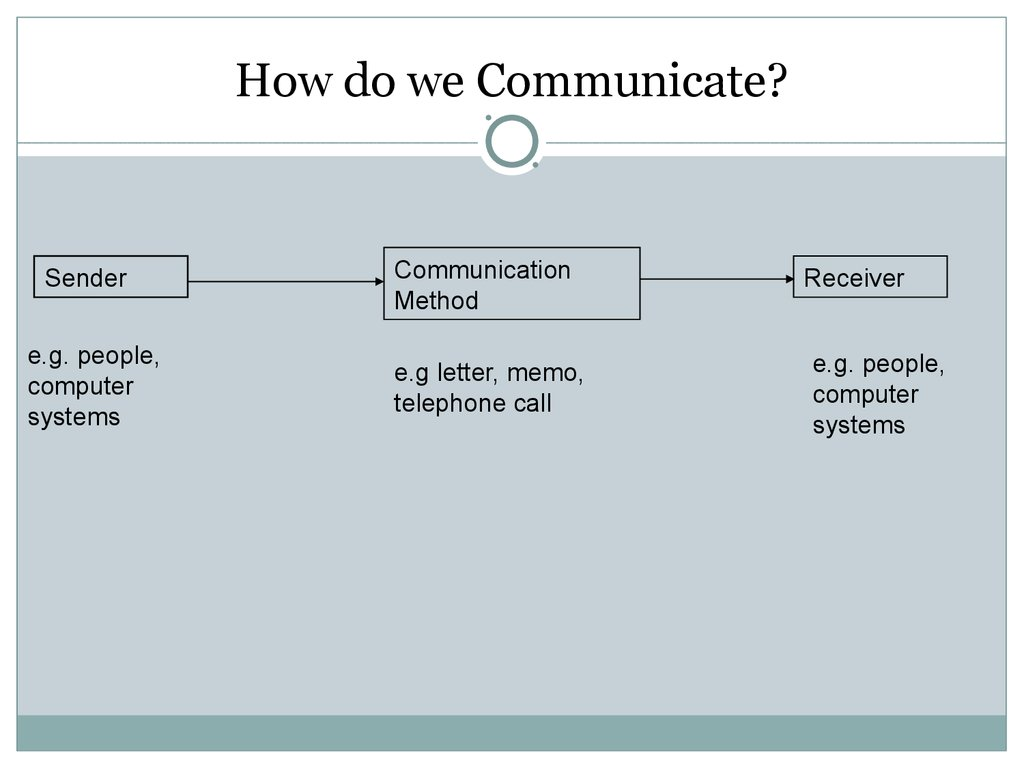 barriers to communication interpersonal skills  assessment criteria covered how do we communicate