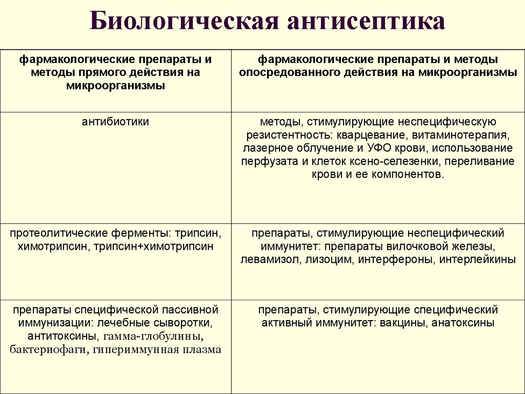 Антисептика виды и методы реферат 170