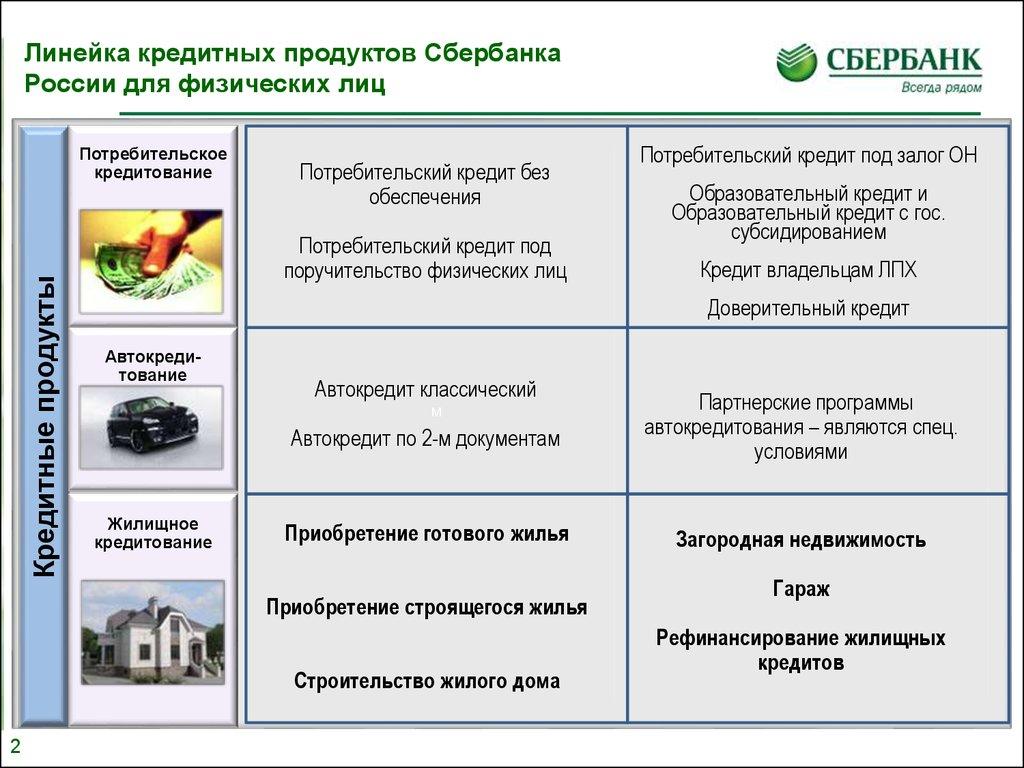 Потребительское кредитование физических лиц